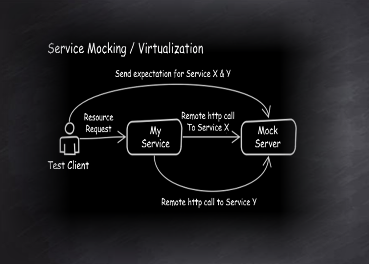 Service Virtualization for Test Environments
