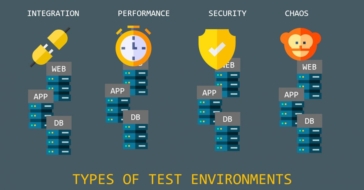 Types-of-Test-Environments