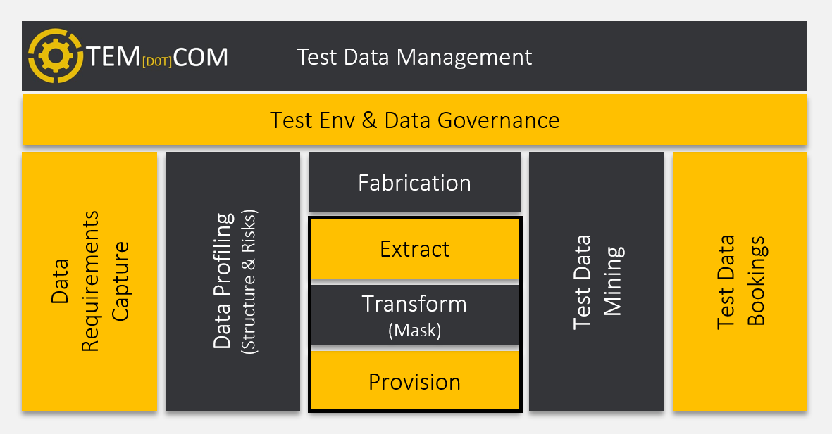 What is Test Data Management